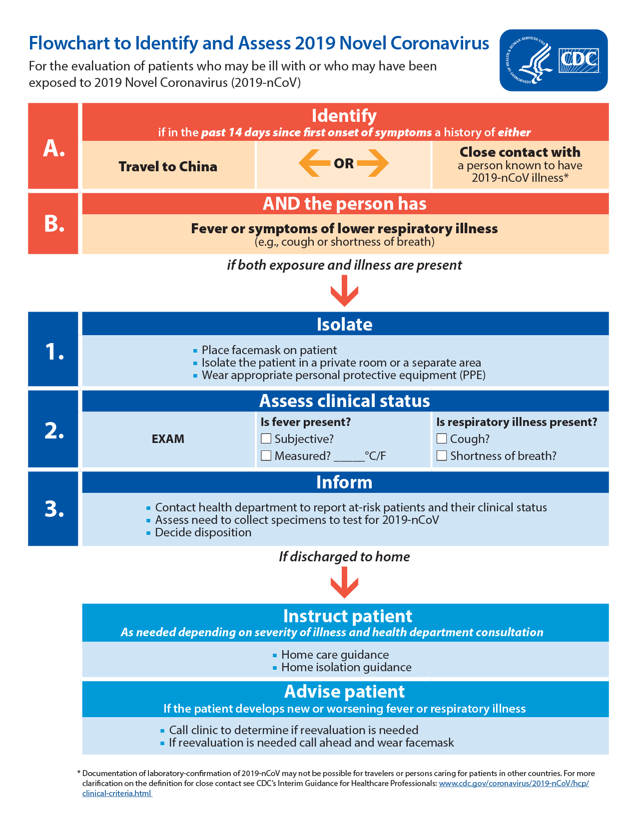 Flowchart to Identify and Assess 2019 Novel Coronavirus