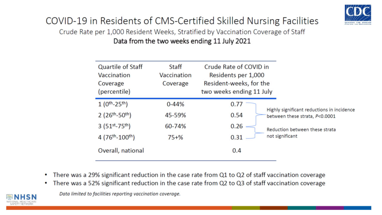 COVID-19 in Residents of CMS-Certified Skilled Nursing Facilities