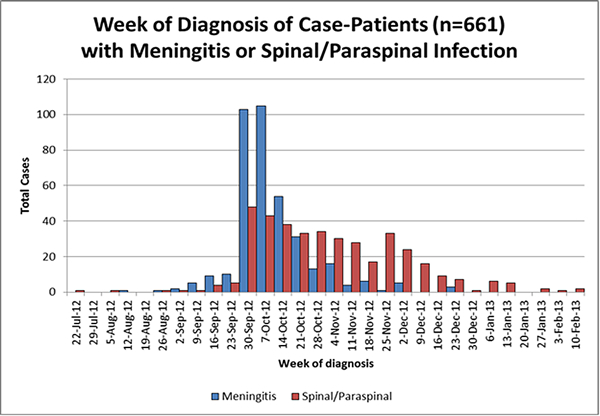 Figure 1: Week of Diagnosis of Case-Patients (n=661) with Meningitis or Spinal/Paraspinal Infection