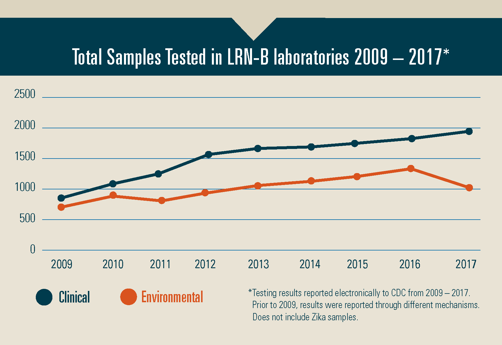 : Graph illustrating the number of clinical and environmental samples tested in LRN-B laboratories from 2009 to 2017, not including Zika samples.