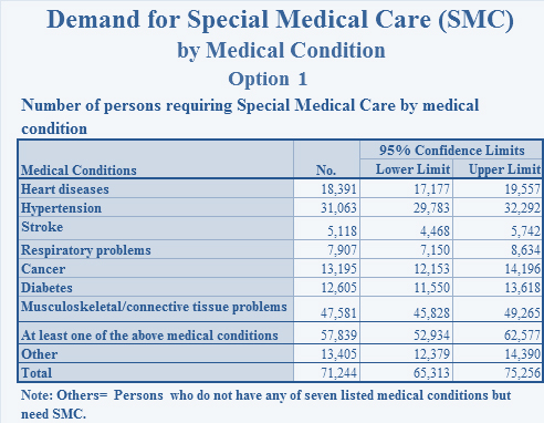 Demand for Special Medical Care (SMC) by Medical Condition - Sample output data