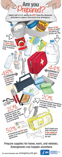 Infographic: Are You Prepared